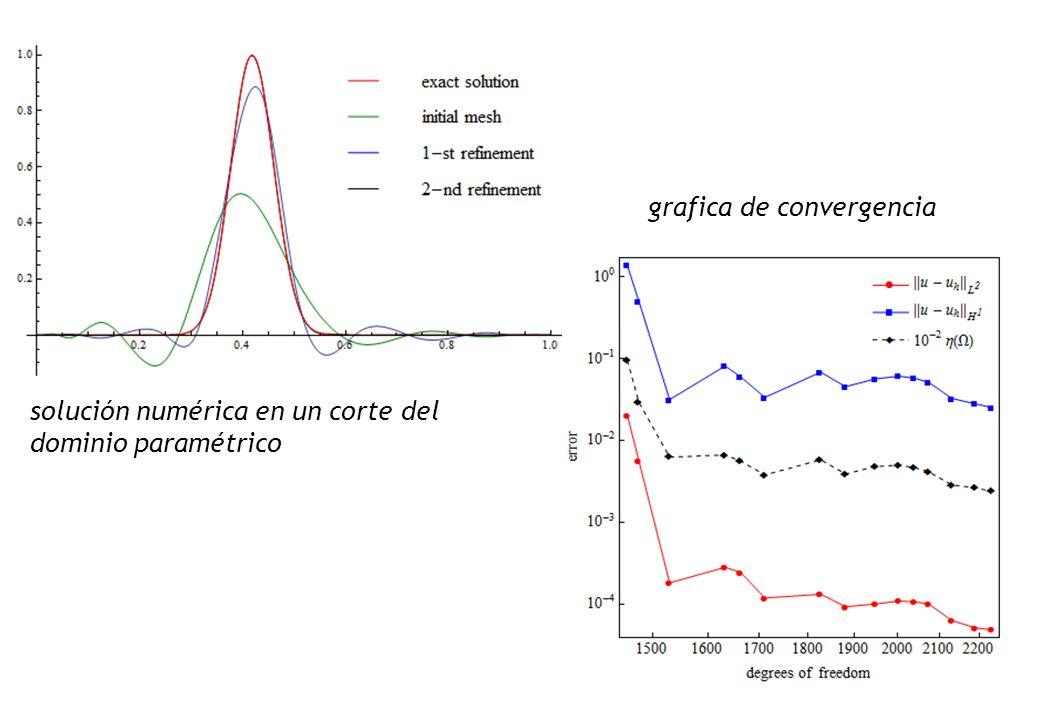 grafica de convergencia