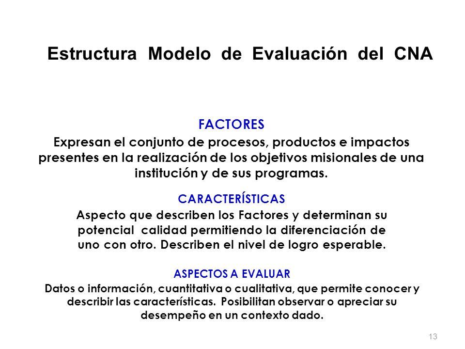 Estructura Modelo de Evaluación del CNA