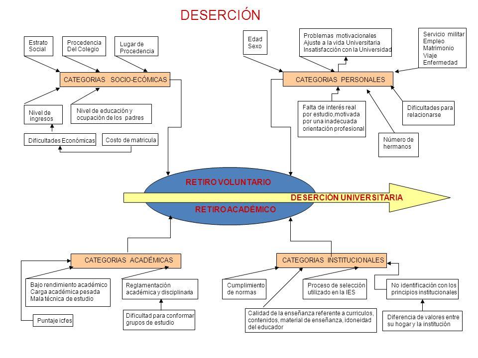 DESERCIÓN RETIRO VOLUNTARIO DESERCIÓN UNIVERSITARIA RETIRO ACADÉMICO