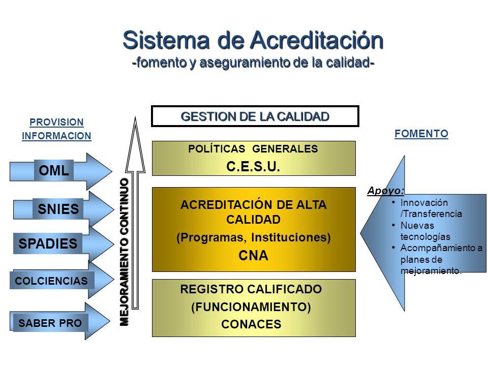 ACREDITACIÓN DE ALTA CALIDAD (Programas, Instituciones)