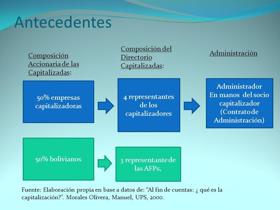 Antecedentes Composición del Directorio Capitalizadas: Administración
