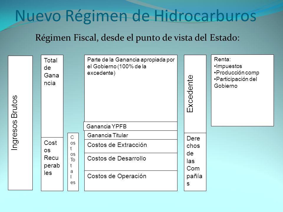 Nuevo Régimen de Hidrocarburos