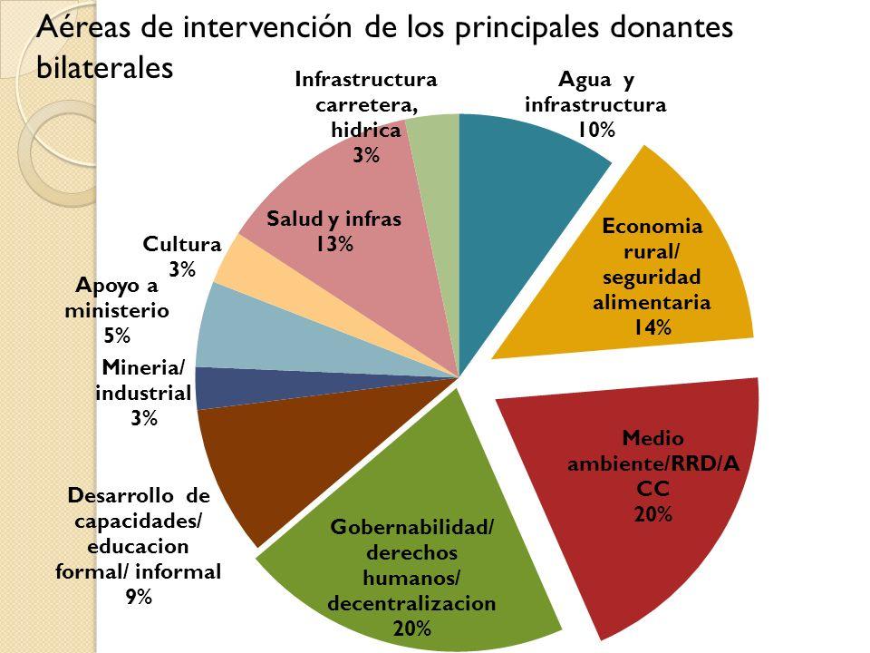 Aéreas de intervención de los principales donantes bilaterales