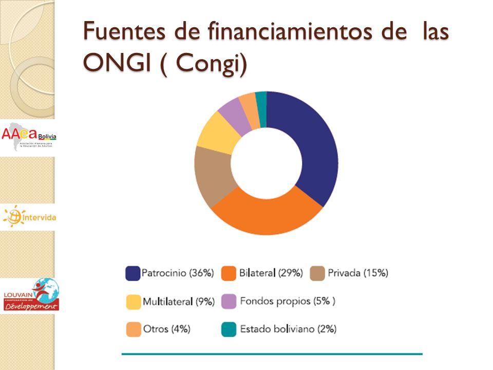 Fuentes de financiamientos de las ONGI ( Congi)
