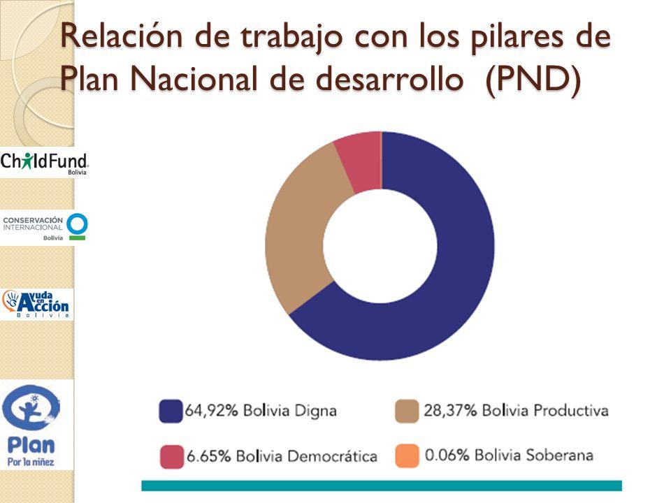 Relación de trabajo con los pilares de Plan Nacional de desarrollo (PND)
