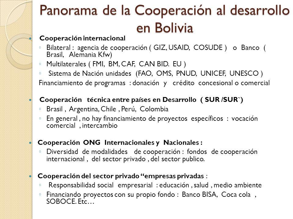 Panorama de la Cooperación al desarrollo en Bolivia