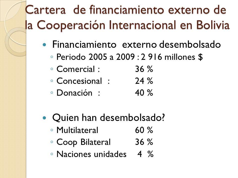 Cartera de financiamiento externo de la Cooperación Internacional en Bolivia