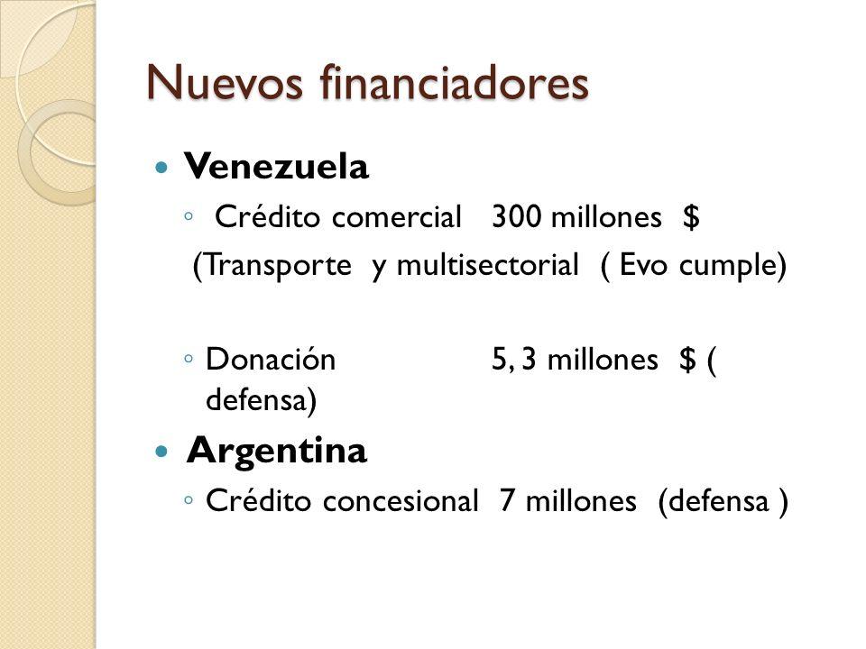Nuevos financiadores Venezuela Argentina