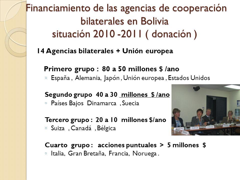Financiamiento de las agencias de cooperación bilaterales en Bolivia situación 2010 -2011 ( donación )