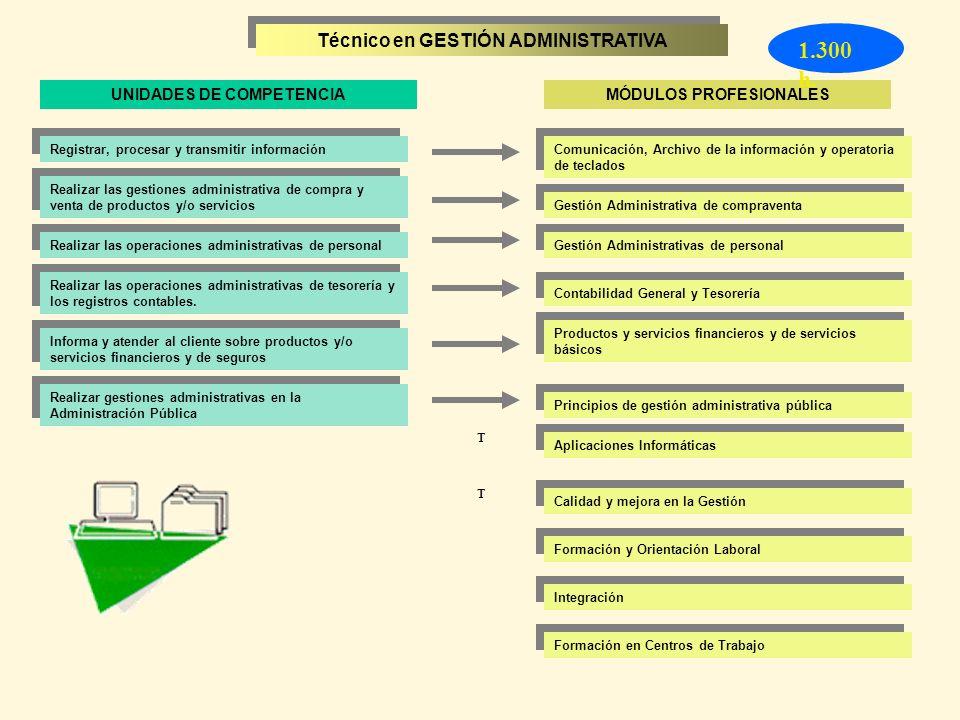1.300 h. Técnico en GESTIÓN ADMINISTRATIVA UNIDADES DE COMPETENCIA