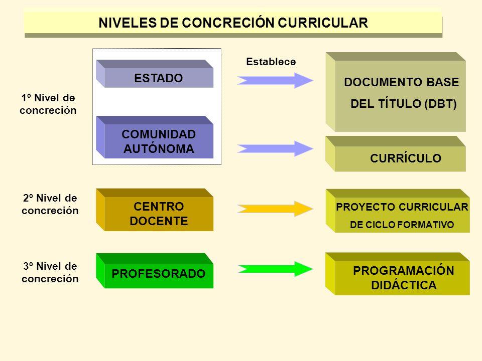 NIVELES DE CONCRECIÓN CURRICULAR PROGRAMACIÓN DIDÁCTICA