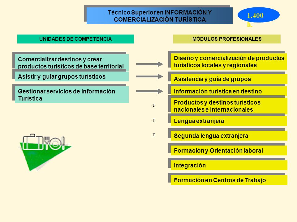 1.400 h. Técnico Superior en INFORMACIÓN Y COMERCIALIZACIÓN TURÍSTICA