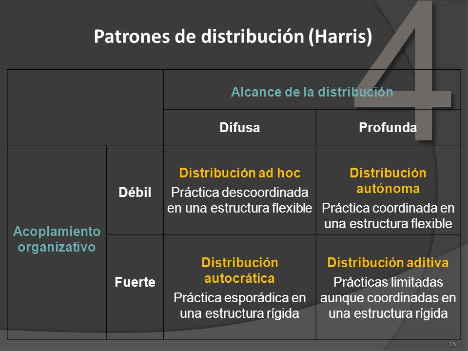 Patrones de distribución (Harris)
