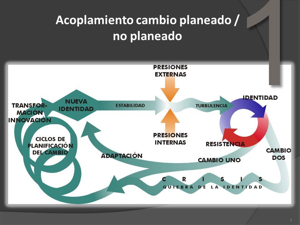 Acoplamiento cambio planeado / no planeado