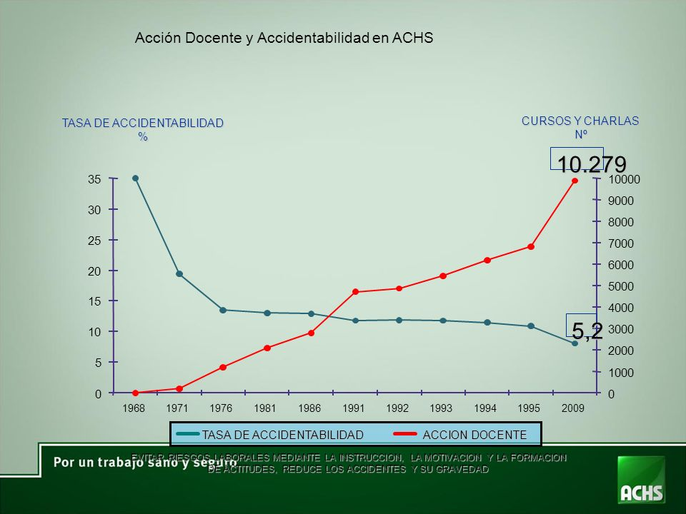 10.279 5,2 Acción Docente y Accidentabilidad en ACHS 35 10000 9000 30