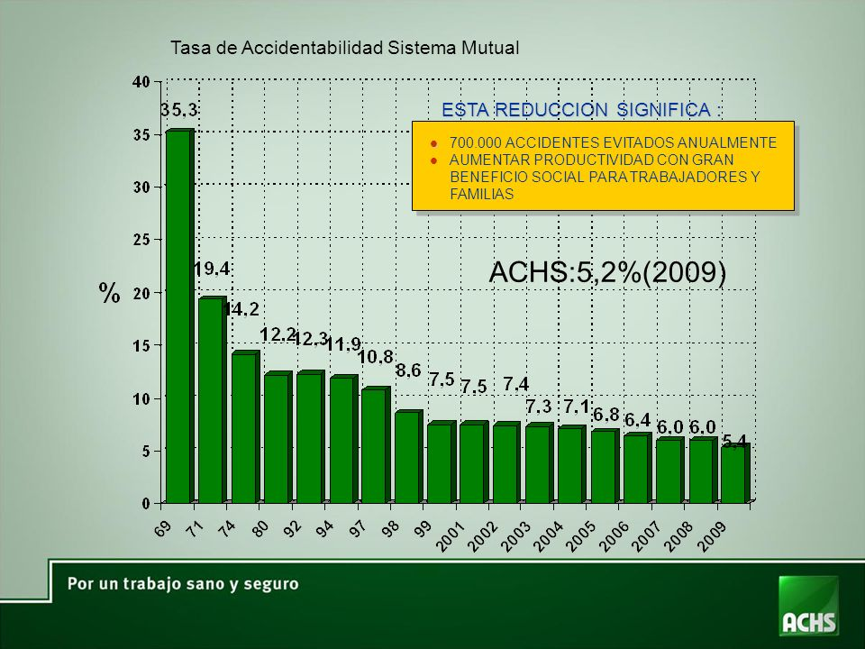 ACHS:5,2%(2009) Tasa de Accidentabilidad Sistema Mutual