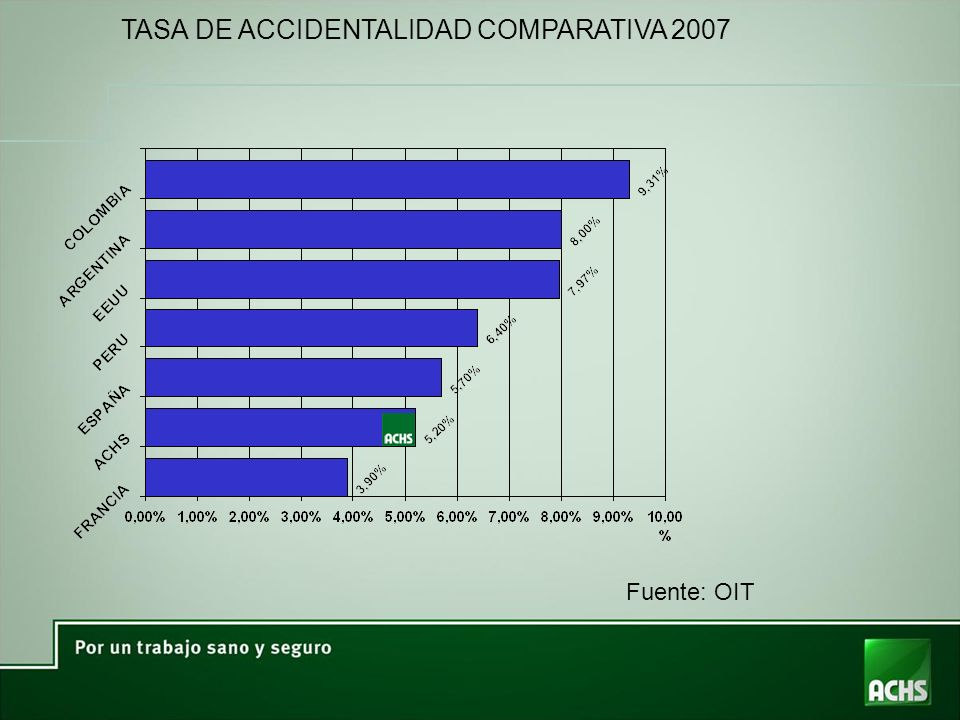TASA DE ACCIDENTALIDAD COMPARATIVA 2007