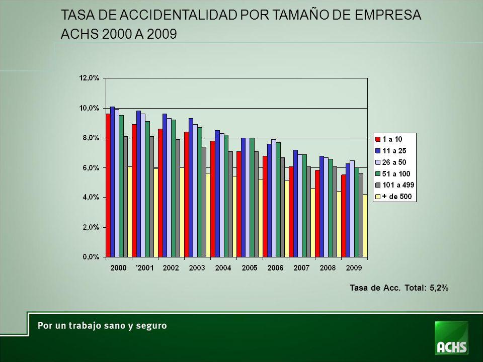 TASA DE ACCIDENTALIDAD POR TAMAÑO DE EMPRESA ACHS 2000 A 2009