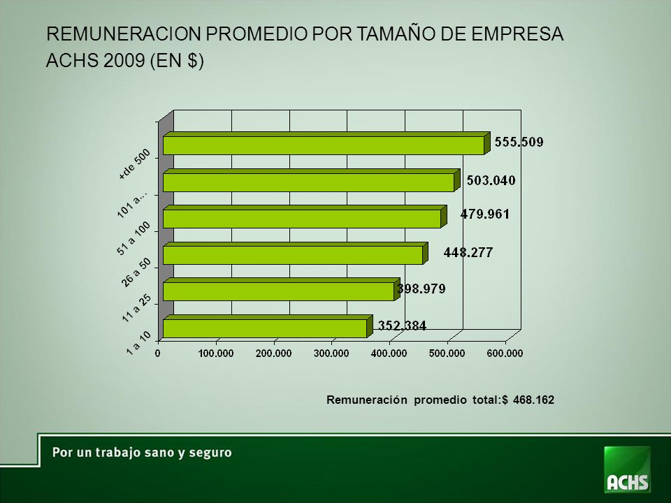 REMUNERACION PROMEDIO POR TAMAÑO DE EMPRESA ACHS 2009 (EN $)