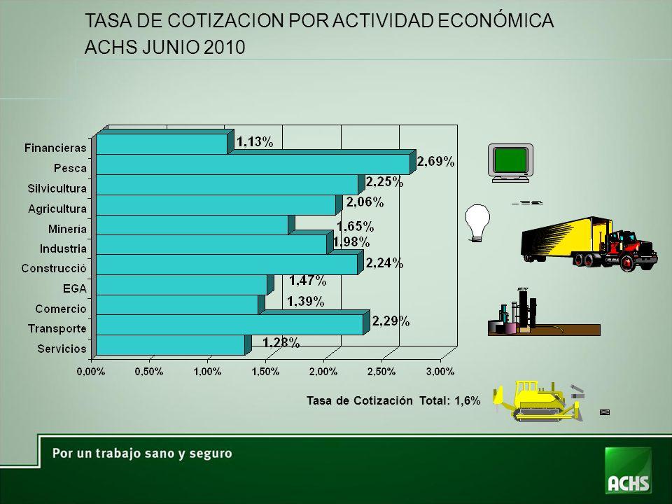 TASA DE COTIZACION POR ACTIVIDAD ECONÓMICA ACHS JUNIO 2010