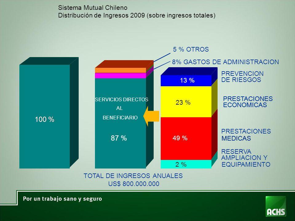 100 % 100 % 87 % Sistema Mutual Chileno