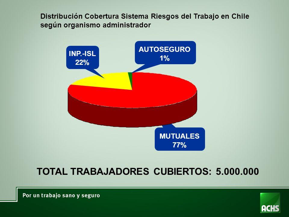 TOTAL TRABAJADORES CUBIERTOS: 5.000.000