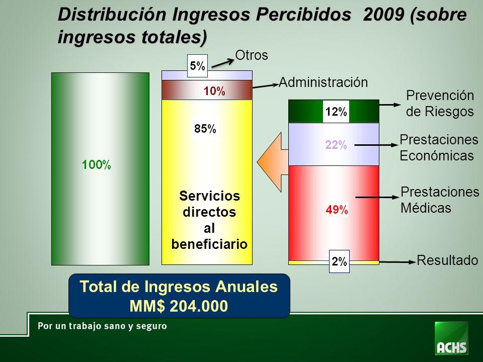 Total de Ingresos Anuales