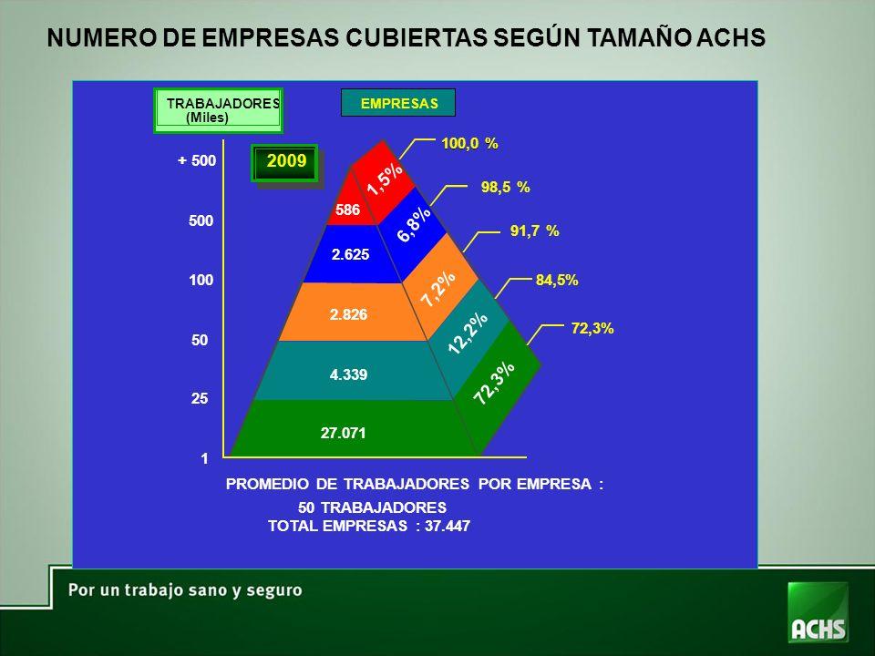 NUMERO DE EMPRESAS CUBIERTAS SEGÚN TAMAÑO ACHS