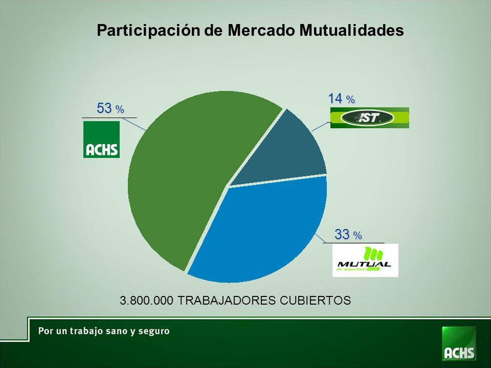 Participación de Mercado Mutualidades