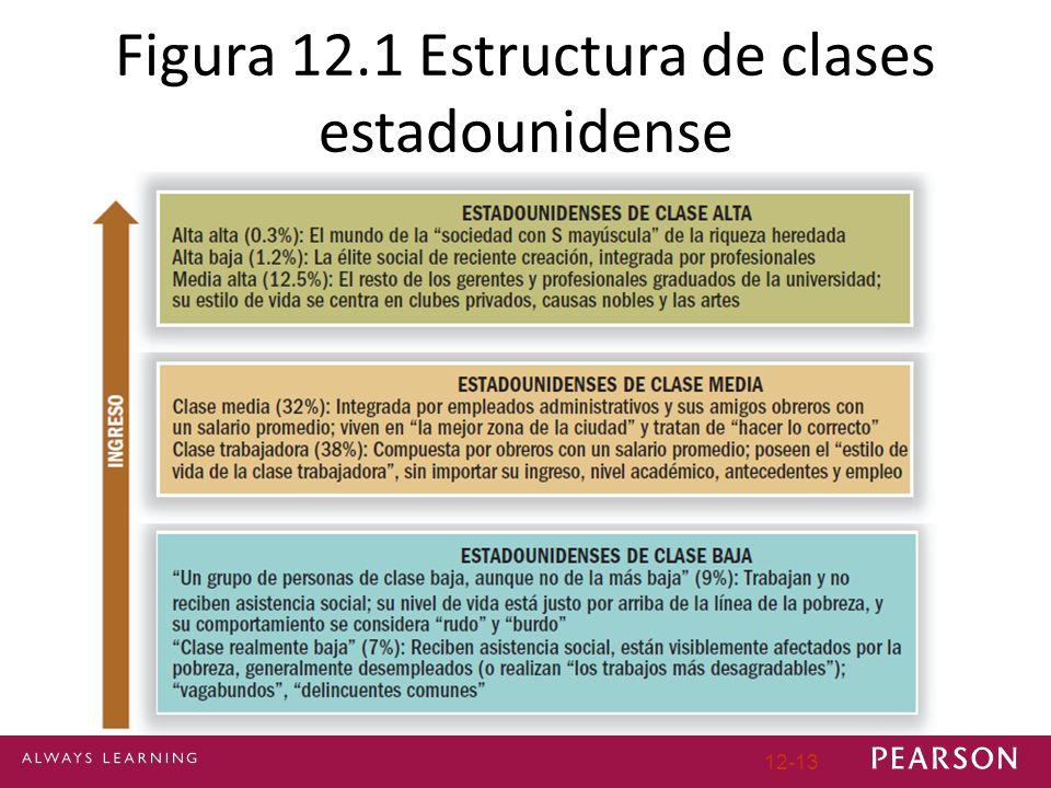 Figura 12.1 Estructura de clases estadounidense