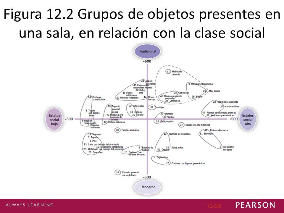 Figura 12.2 Grupos de objetos presentes en una sala, en relación con la clase social