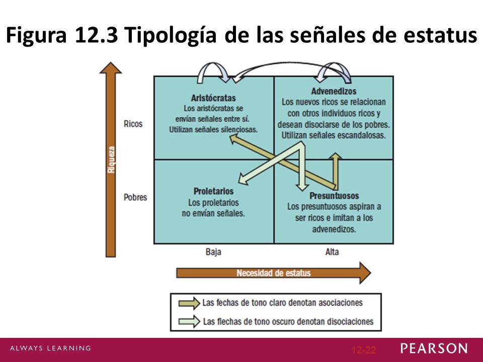 Figura 12.3 Tipología de las señales de estatus