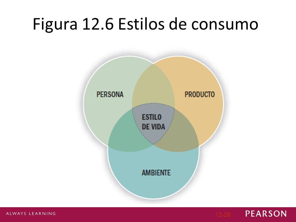 Figura 12.6 Estilos de consumo