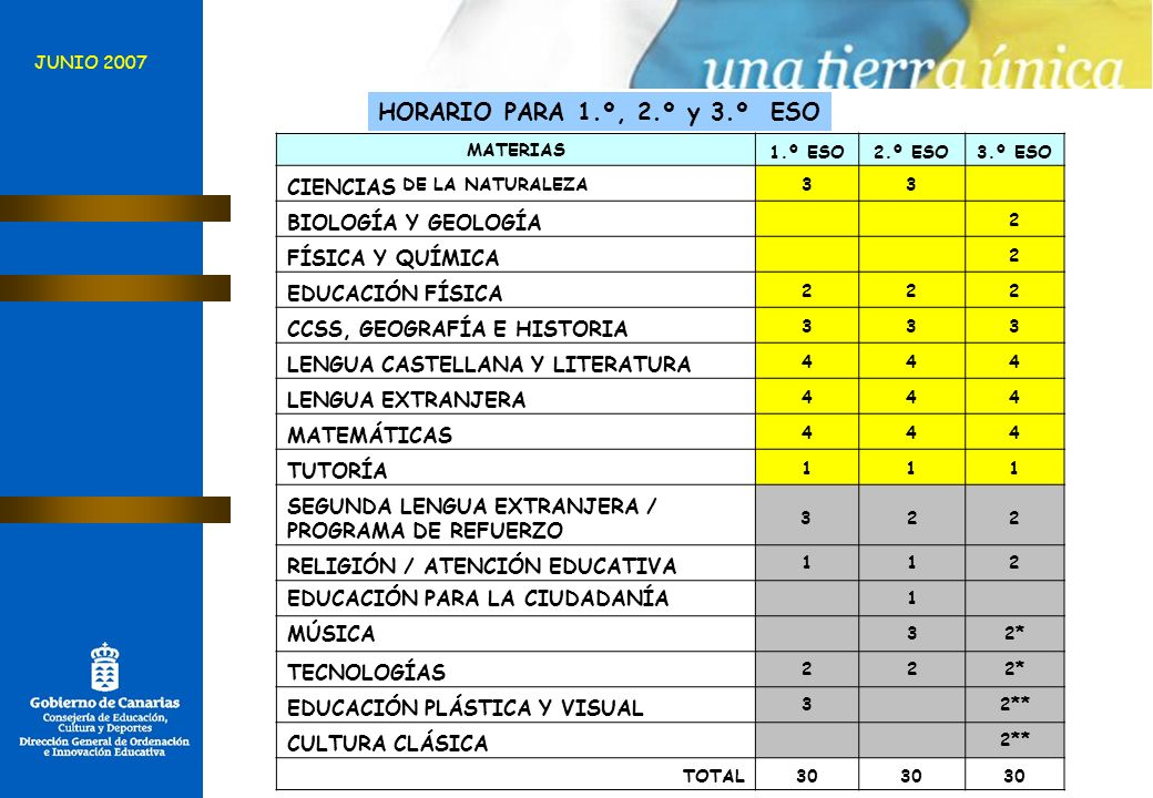 HORARIO PARA 1.º, 2.º y 3.º ESO CIENCIAS DE LA NATURALEZA