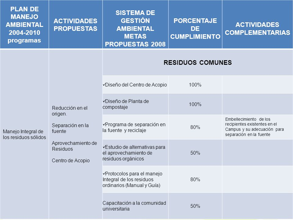 PLAN DE MANEJO AMBIENTAL 2004-2010