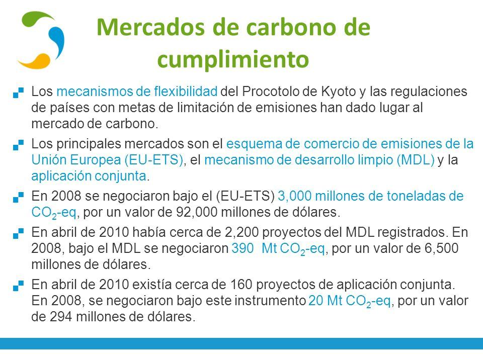 Mercados de carbono de cumplimiento
