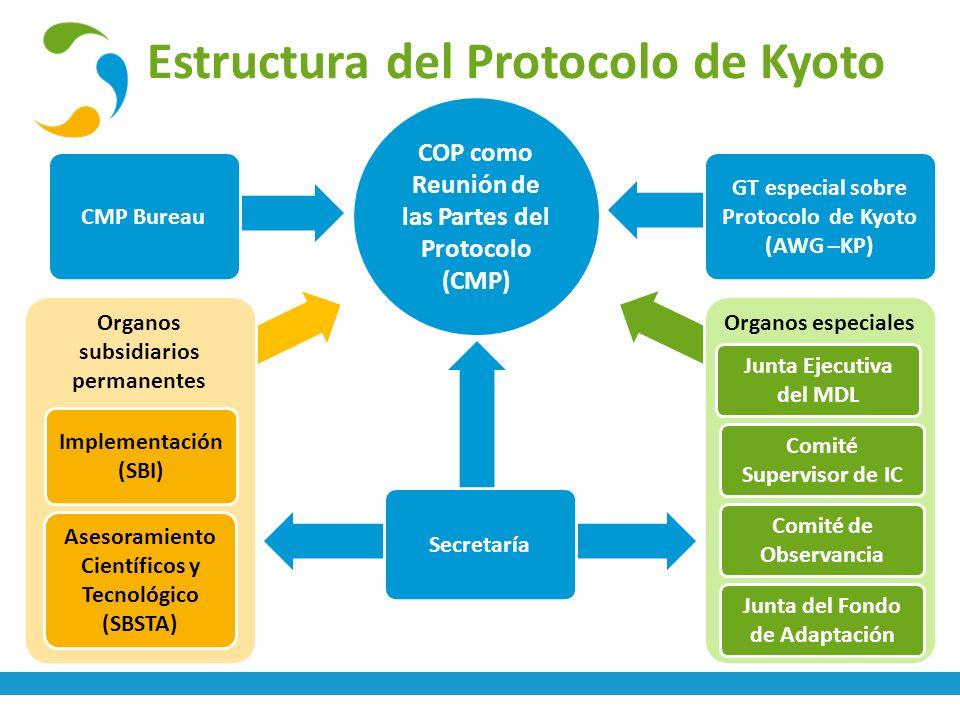 Estructura del Protocolo de Kyoto
