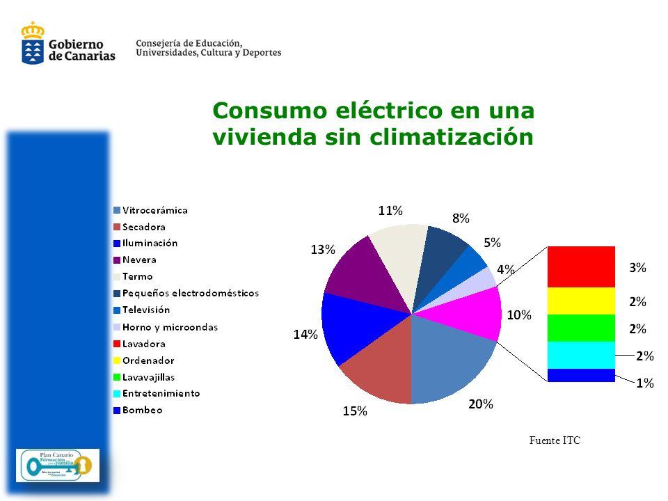 Consumo eléctrico en una vivienda sin climatización