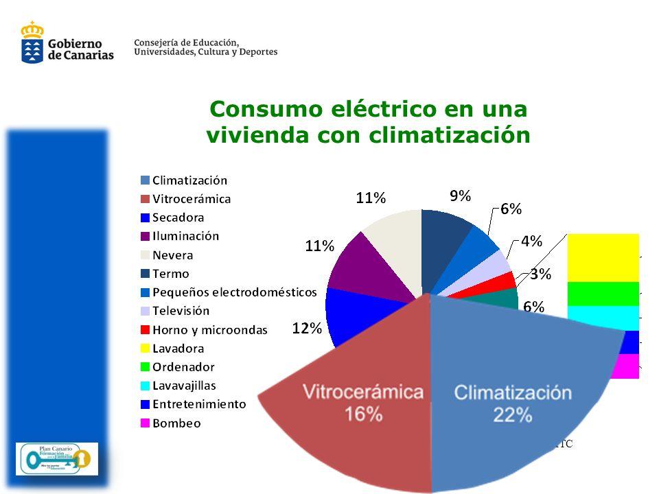 Consumo eléctrico en una vivienda con climatización