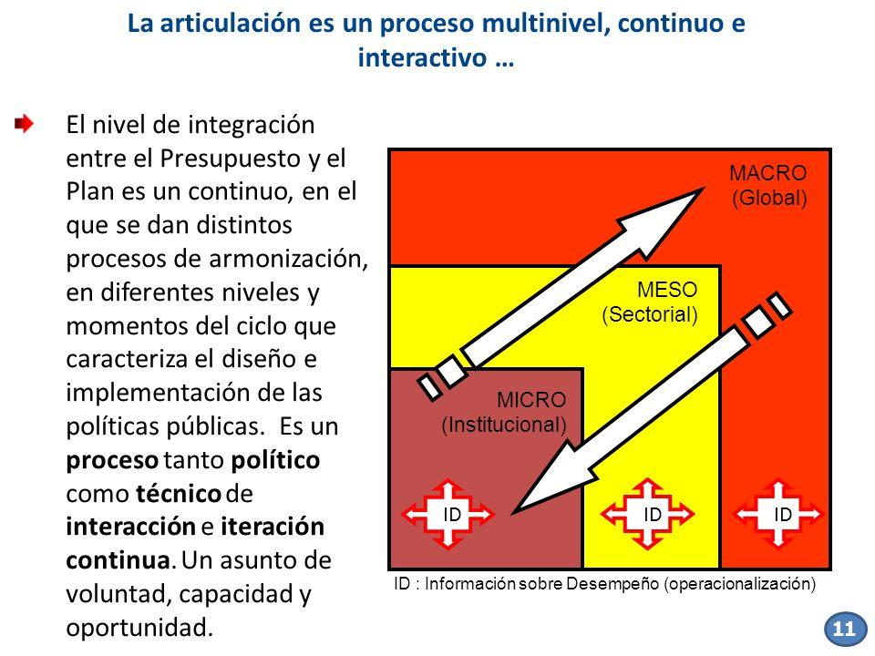 La articulación es un proceso multinivel, continuo e interactivo …