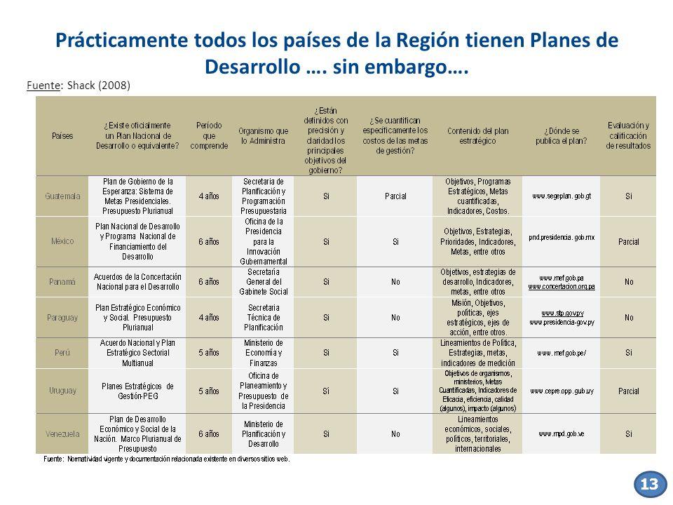 Prácticamente todos los países de la Región tienen Planes de Desarrollo …. sin embargo….