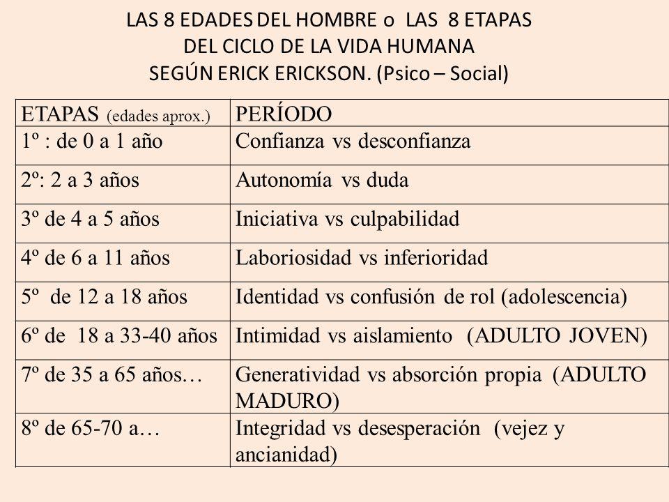 LAS 8 EDADES DEL HOMBRE o LAS 8 ETAPAS DEL CICLO DE LA VIDA HUMANA SEGÚN ERICK ERICKSON. (Psico – Social)