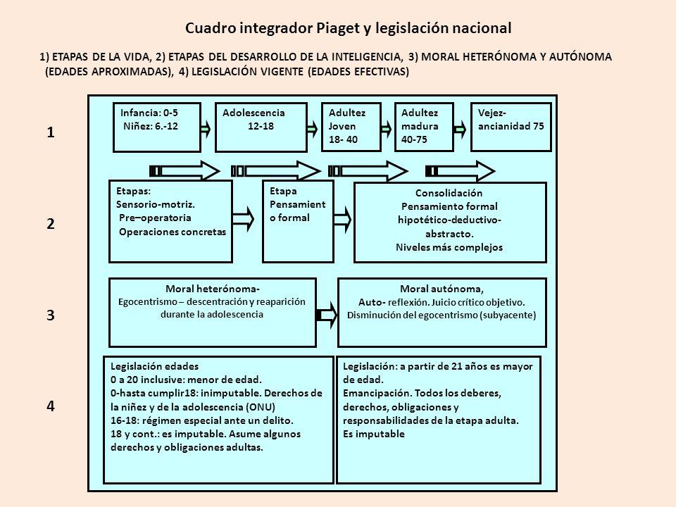 Cuadro integrador Piaget y legislación nacional