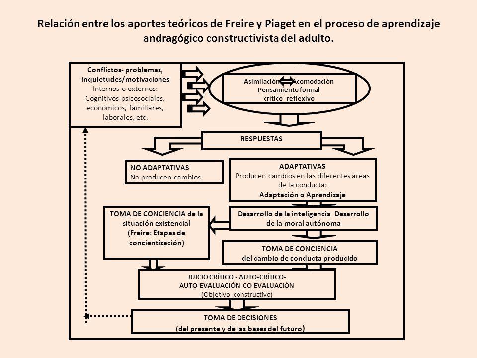 Relación entre los aportes teóricos de Freire y Piaget en el proceso de aprendizaje andragógico constructivista del adulto.