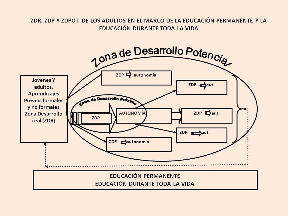 EDUCACIÓN DURANTE TODA LA VIDA