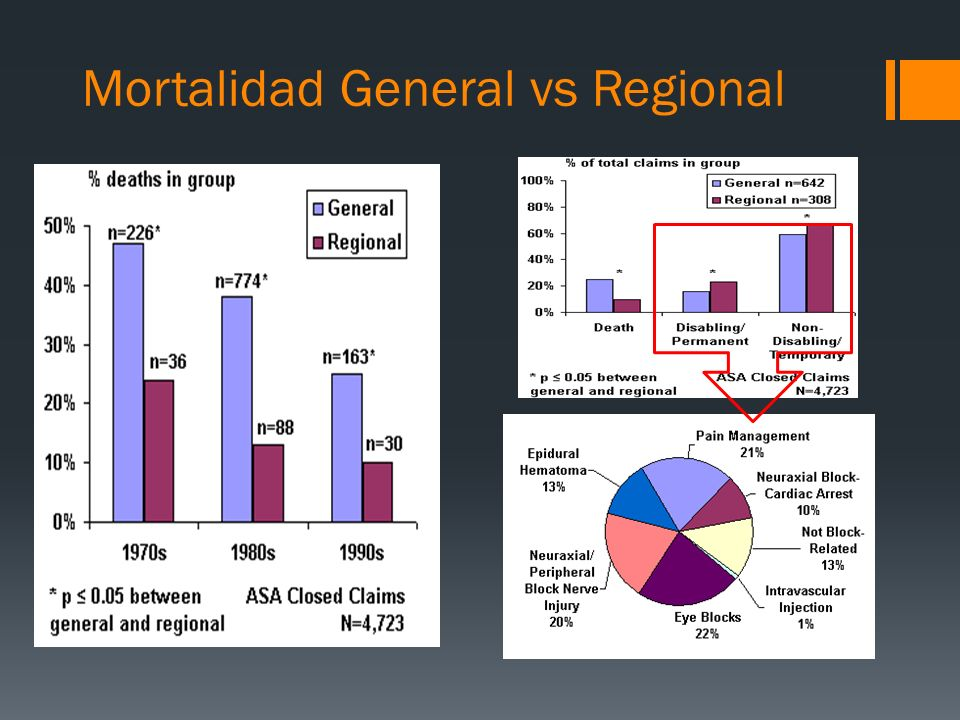 Mortalidad General vs Regional