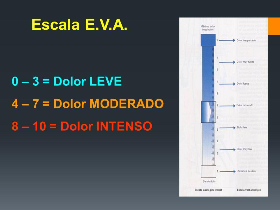 Escala E.V.A. 0 – 3 = Dolor LEVE 4 – 7 = Dolor MODERADO
