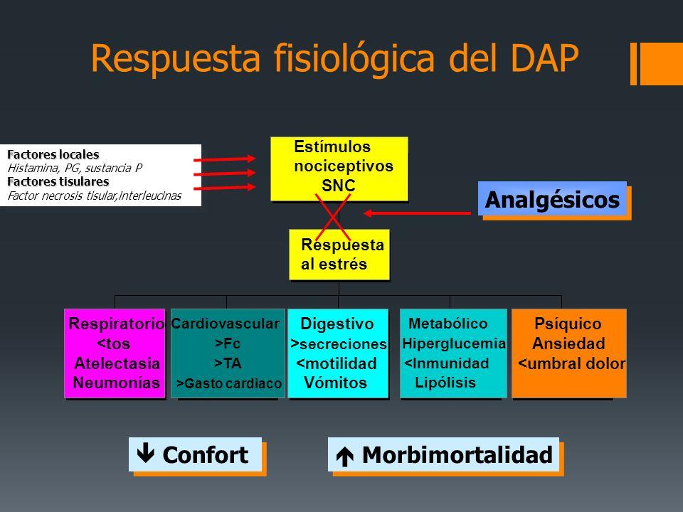 Respuesta fisiológica del DAP