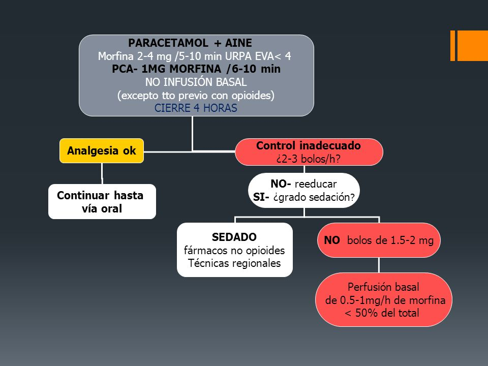 Morfina 2-4 mg /5-10 min URPA EVA< 4 PCA- 1MG MORFINA /6-10 min