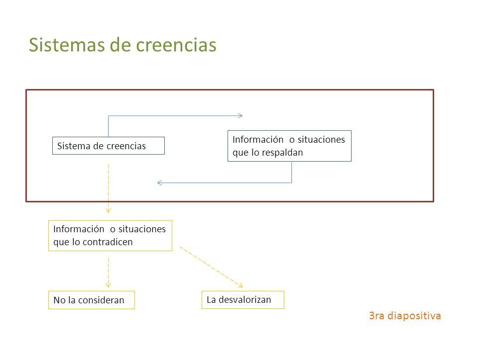 Sistemas de creencias 3ra diapositiva